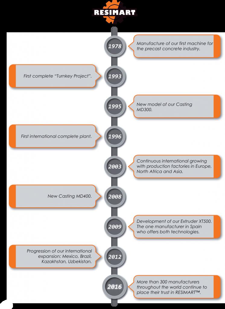 Timeline English